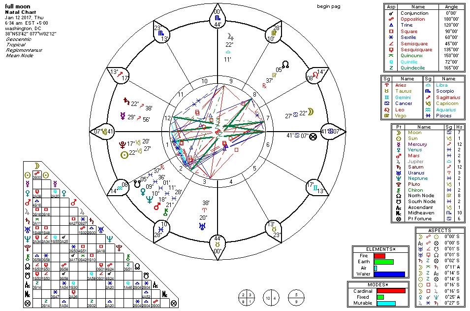 Trump Horoscope Predictions 2017 Archives Elisabeth Grace Grace