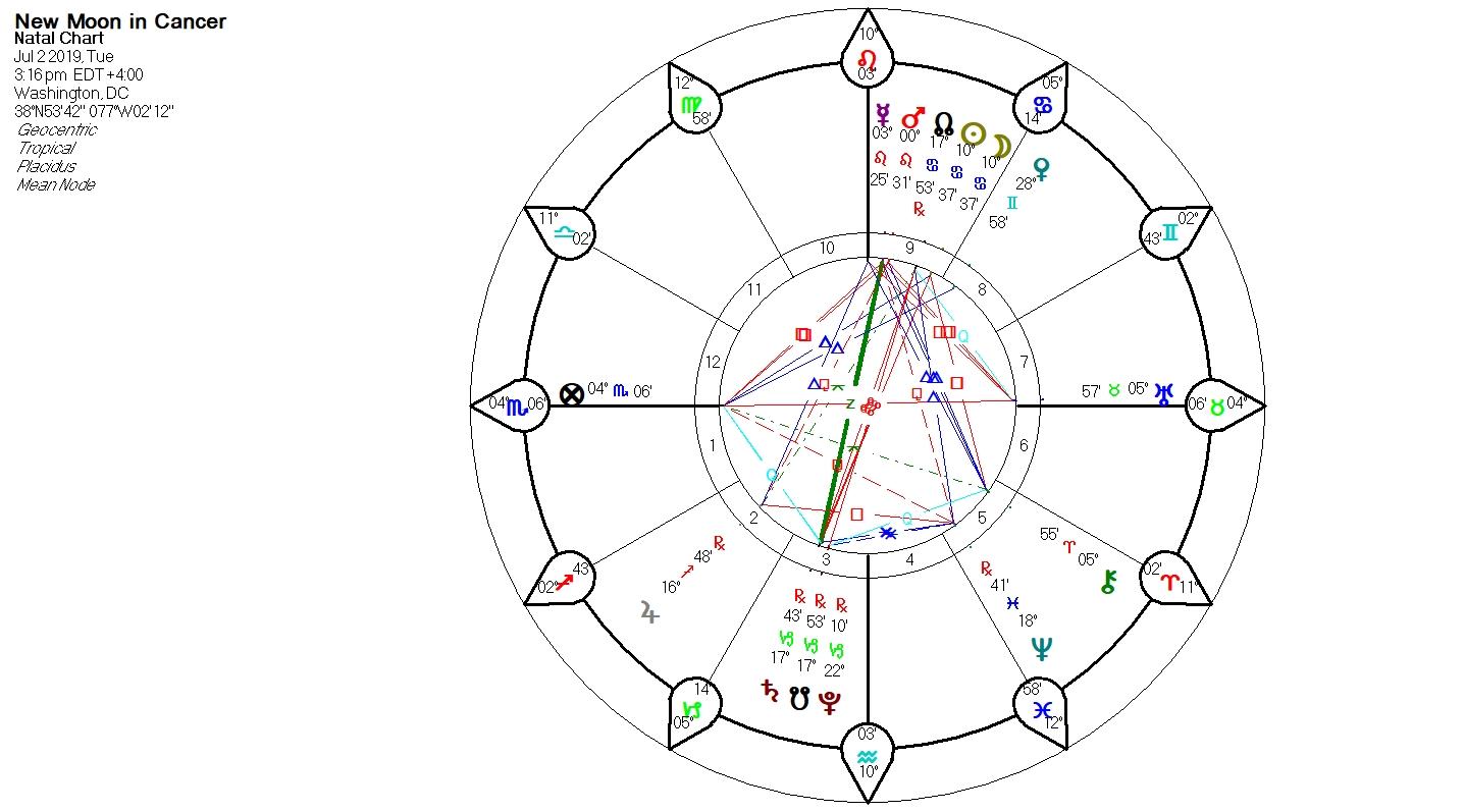 Daily Forecast Archives - Elisabeth Grace - Grace Astrology